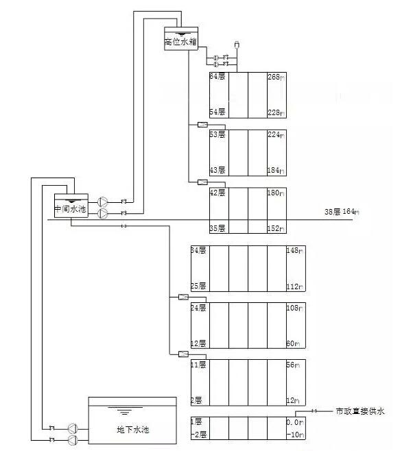 自动喷水灭火系统和七氟丙烷气体灭火系统(设置在变配电房).